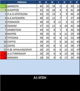 Το πρωτάθλημα της Α1 έχει τελειώσει κανονικά με Πρωταθλητή την Δαμάστα και Δευτεραθλητή τον Αλμυρό που ανεβαίνουν στη Γ΄Εθνικη. Κανονικά βάση της προκήρυξης υποβιβάζονται αμετάκλητα στην Α2 ο ΑΟΤ και η Μινωική